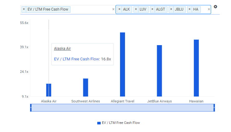ALK FCF Multiple vs Peers Chart