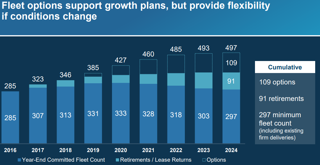 ALK Fleet Options Support Growth Chart
