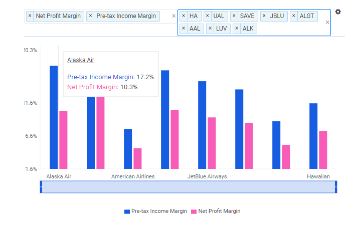 ALK Margin vs Peers Chart