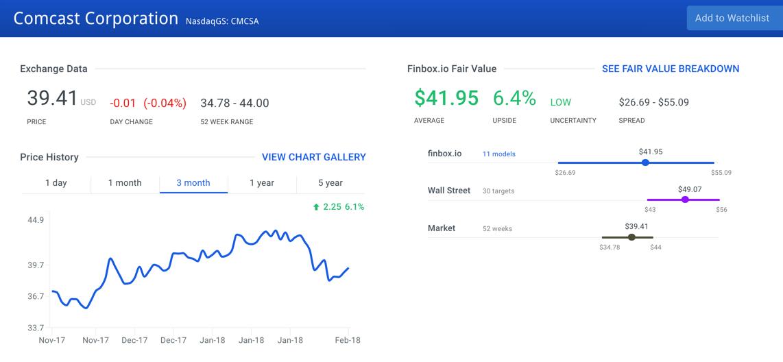 Comcast Corporation Stock Intrinsic Value