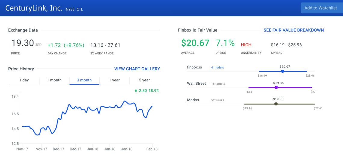 Centurylink Inc Stock Intrinsic Value
