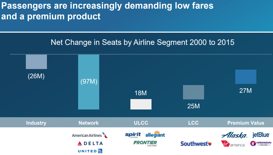 Change In Seats By Airline Segment