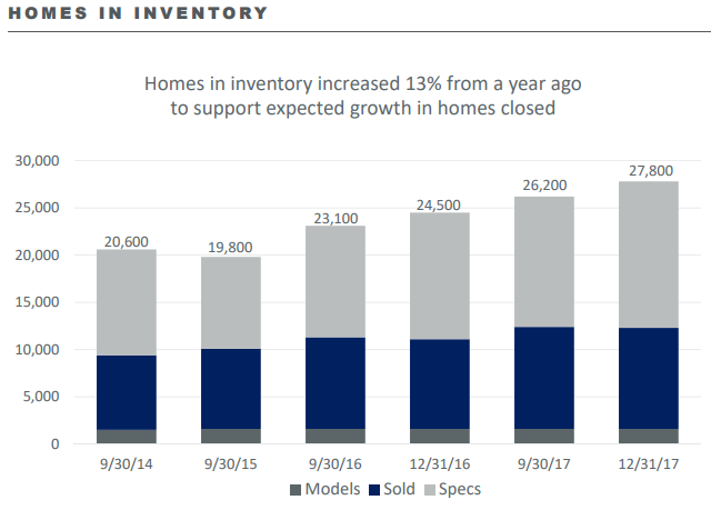 DHI Homes In Inventory