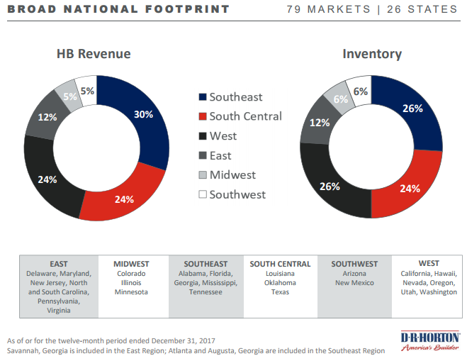 DHI National Footprint Chart