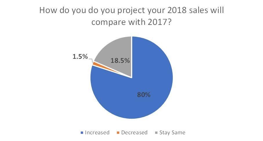 Dealer Expectations For 2018