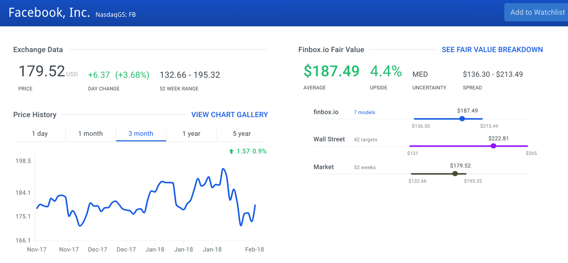 Facebook, Inc. Stock Intrinsic Value