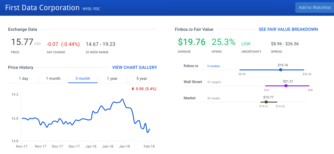 First Data Corp Stock Intrinsic Value