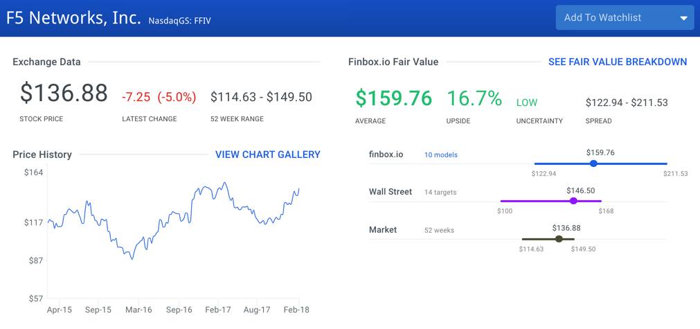 F5 Networks Stock Intrinsic Value