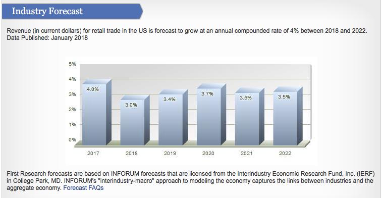 Macy's Industry Forecast