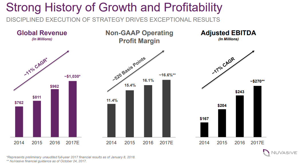 NUVA Growth And Profitability Chart