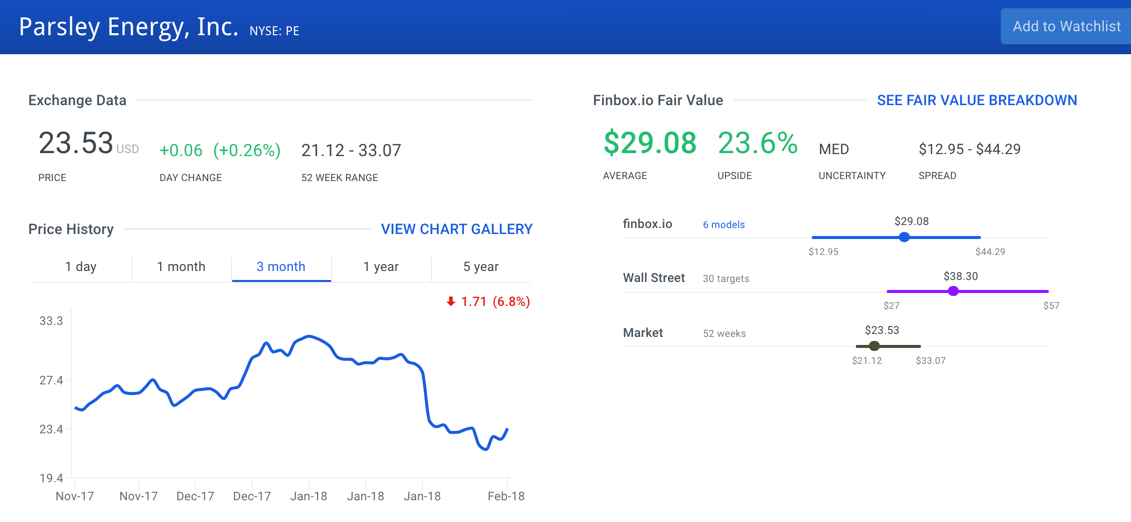 Parsley Energy Inc Stock Intrinsic Value