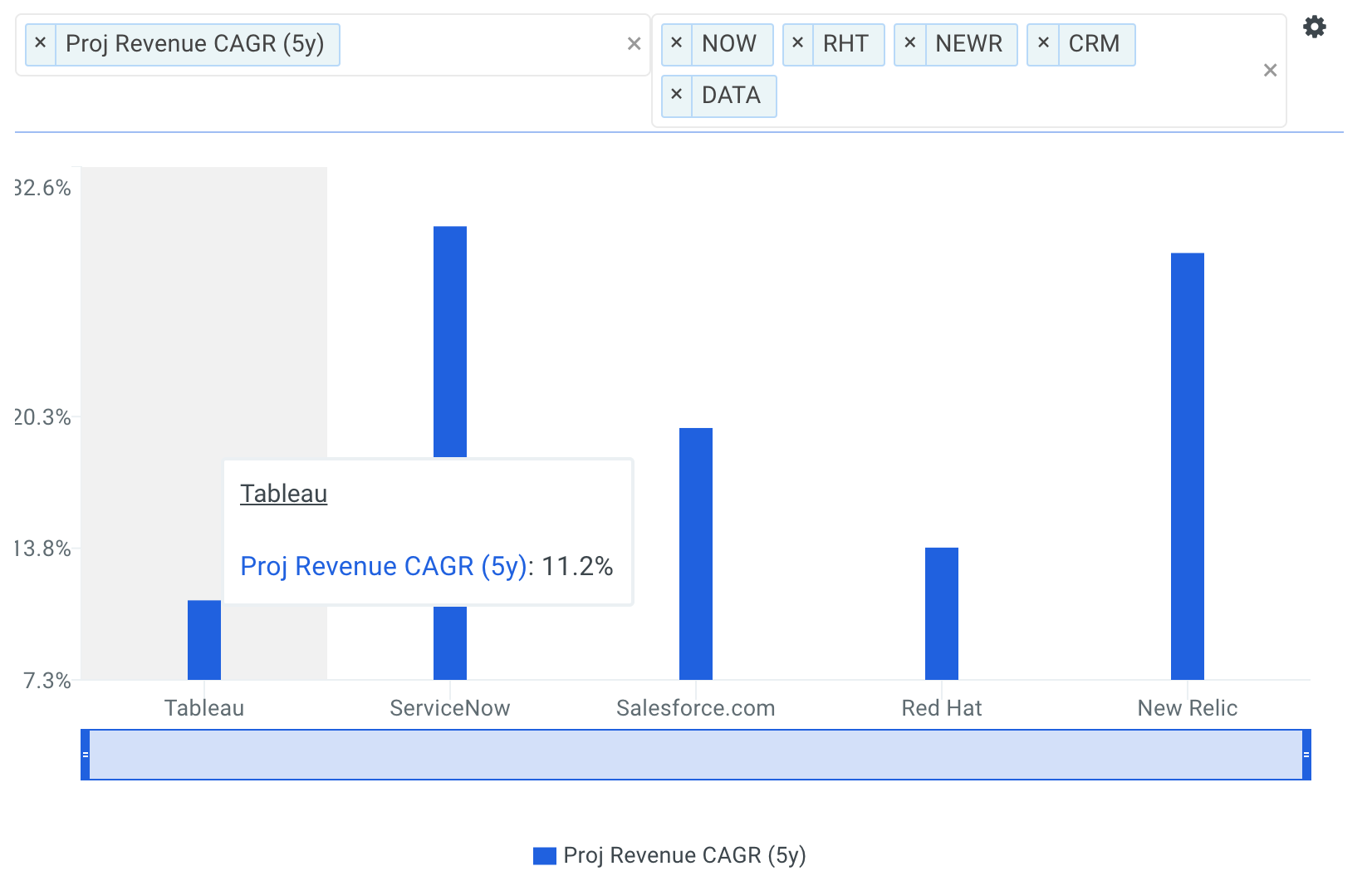 DATA Revenue CAGR vs Peers Chart