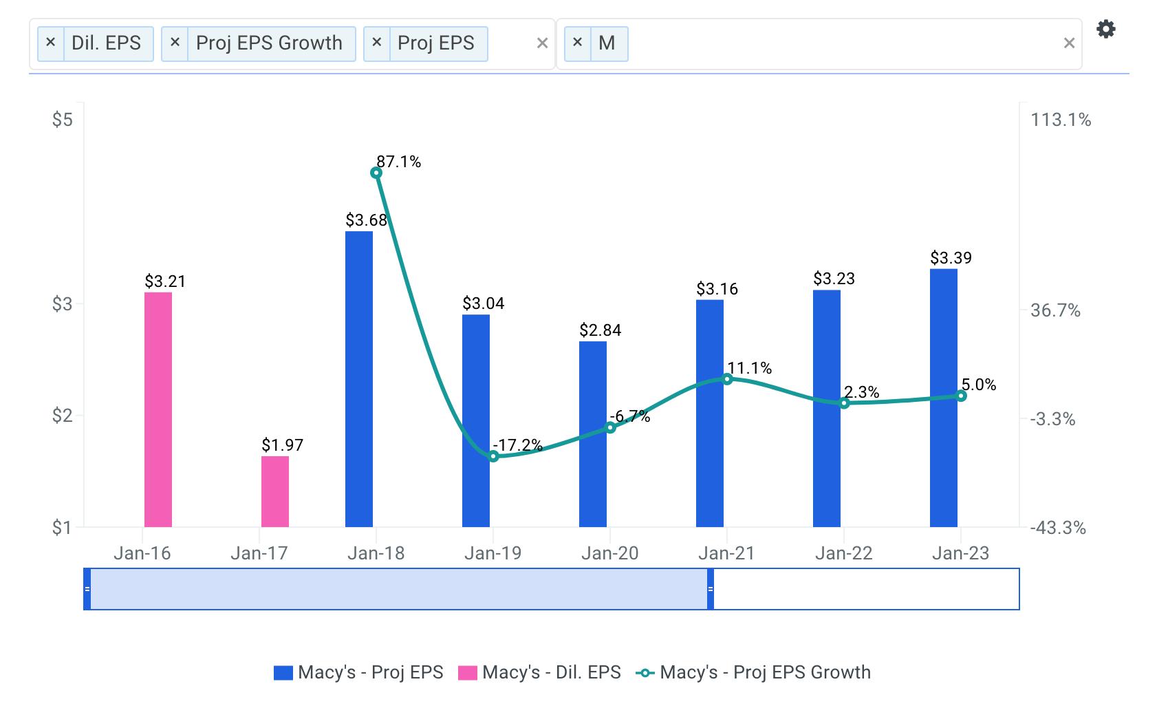 Macy's Earnings Forecast Chart