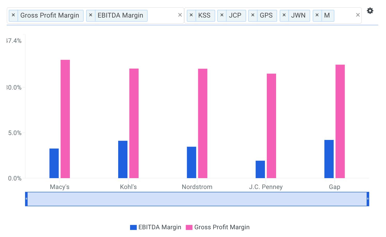 Macy's Margins vs Peers Chart