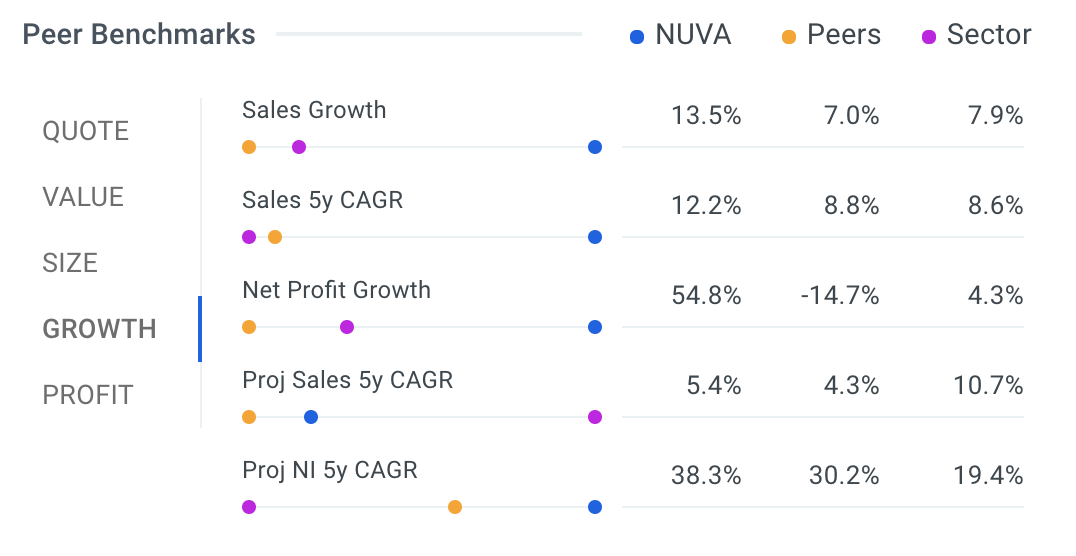 NUVA Peer Benchmarks Charts