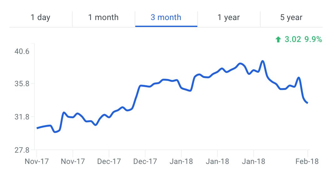 LBTYA Stock Price Chart