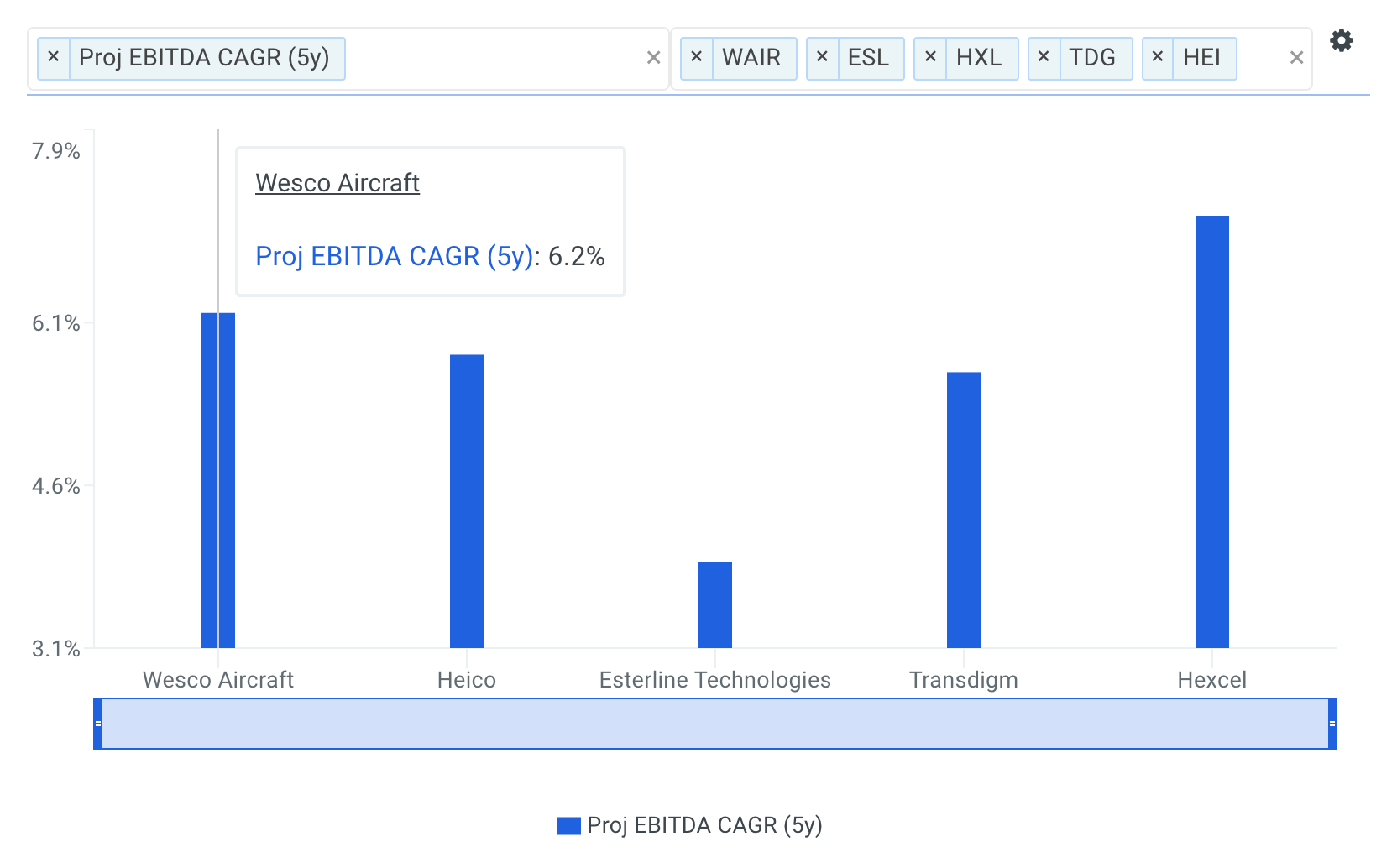 WAIR Project EBITDA Growth vs Peers Chart