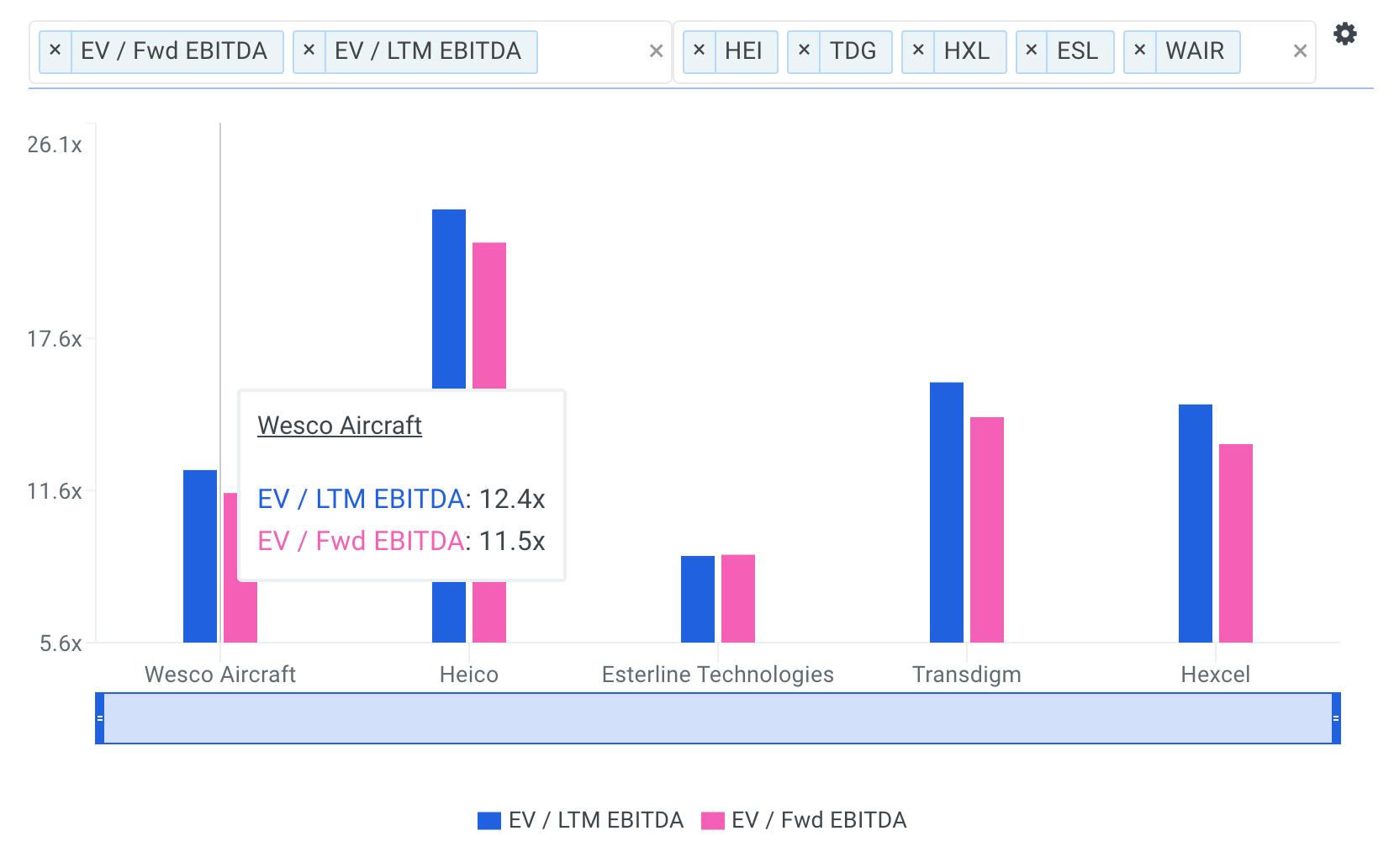 WAIR EBITDA Multiples vs Peers Chart