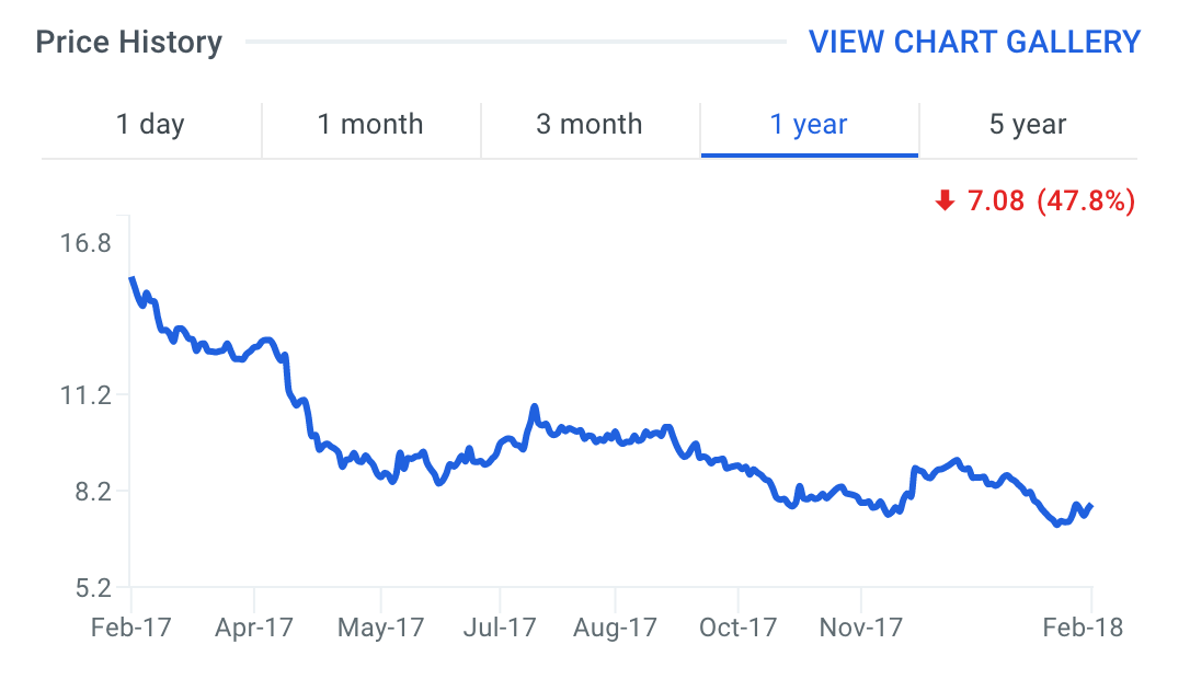 DDR Stock Price Chart