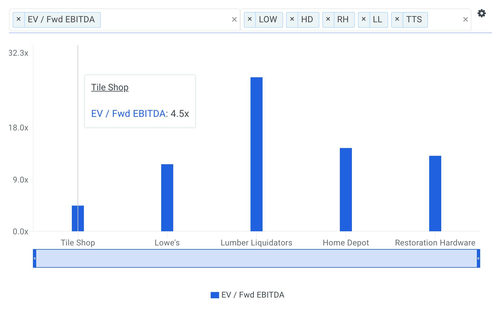 TTS EBITDA multiples chart