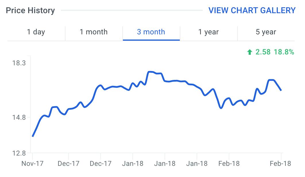 WEN Stock Price Chart