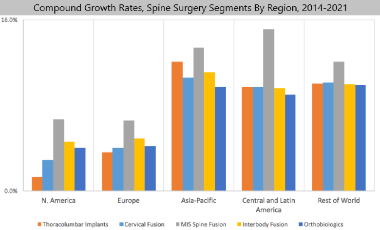Spine Srugery Segement Growth Rates Chart