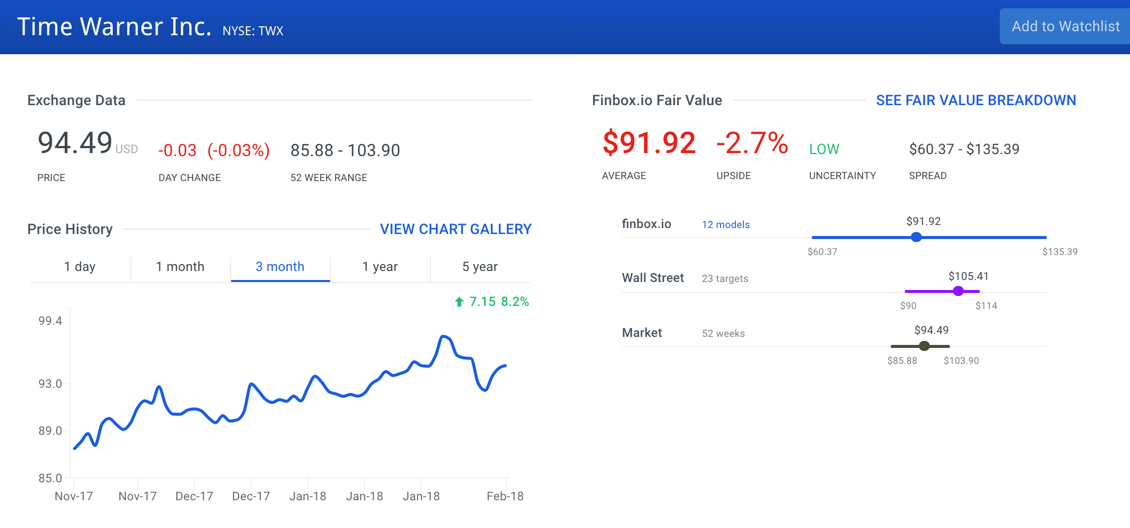 Time Warner Inc Stock Intrinsic Value