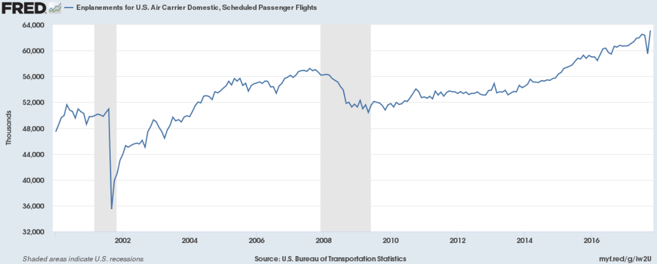 U.S. Scheduled Passenger Flights