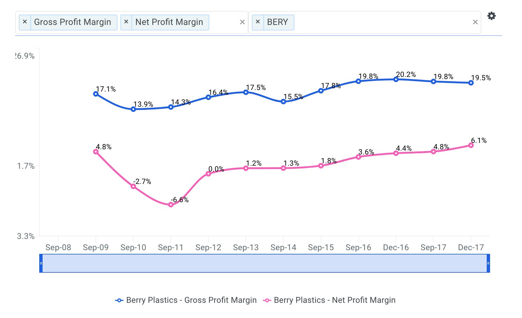 BERY Net Profit Margin Chart