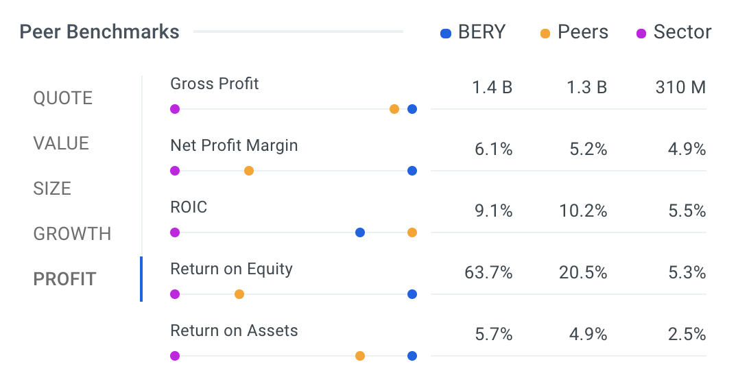 BERY Profit vs Peers Table
