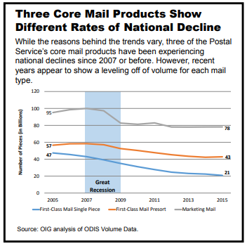 Core Mail Products Chart