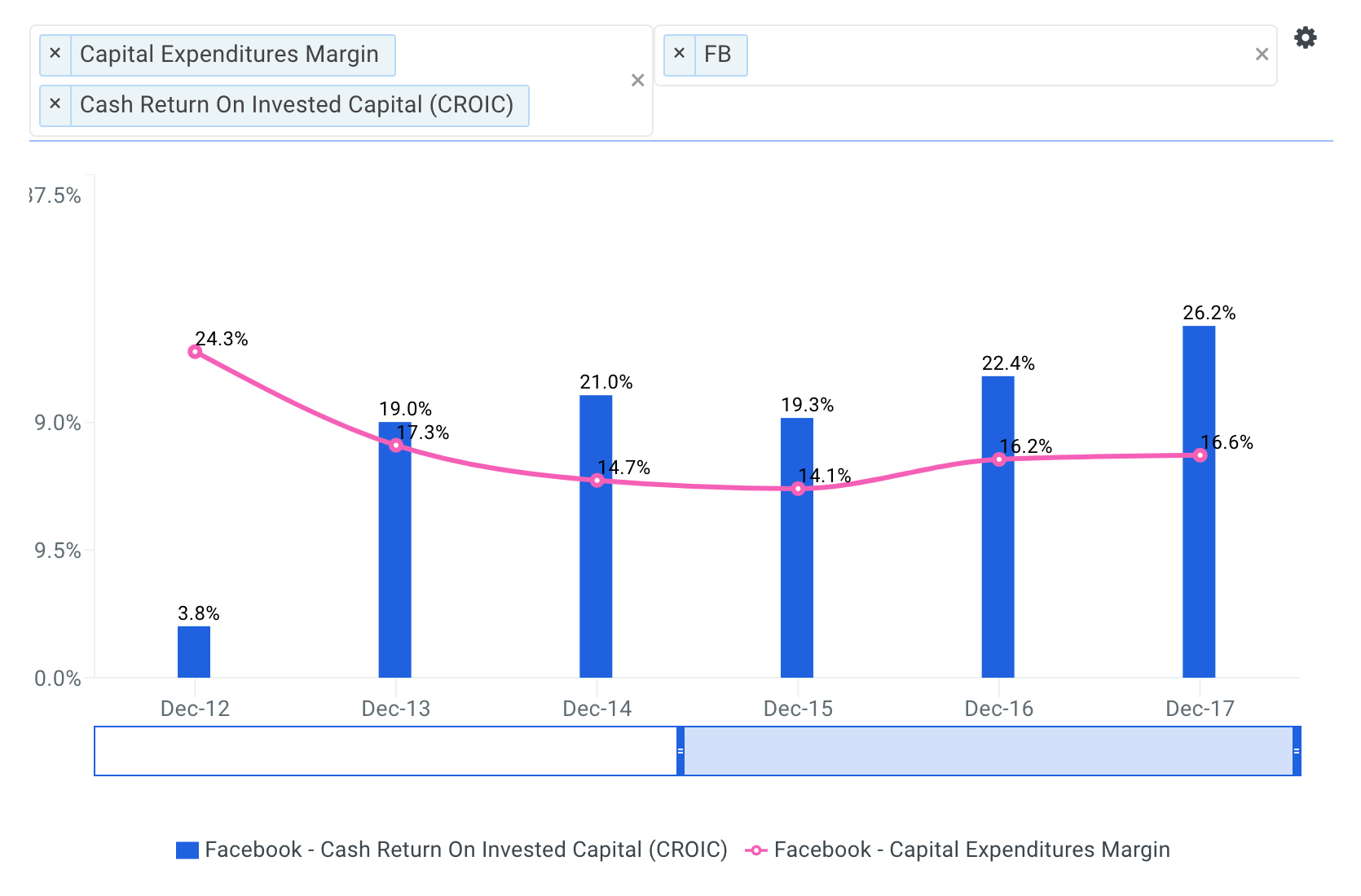 FB CROIC vs Capex Margin Chart