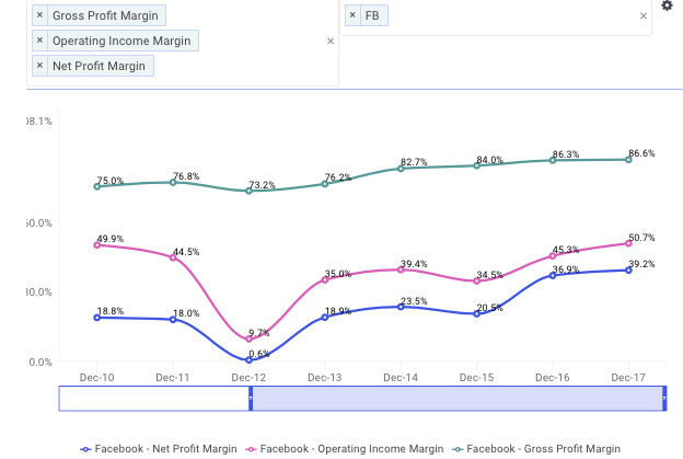 FB Historical Margins Chart