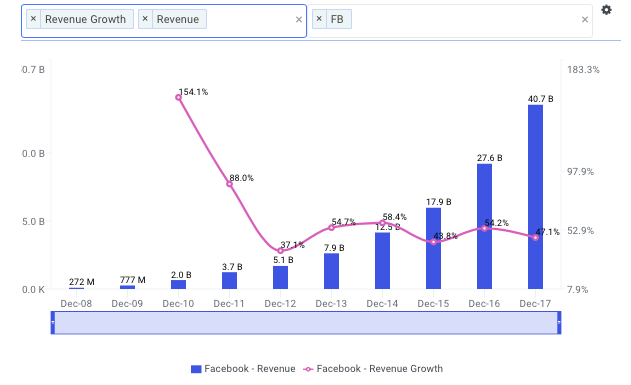 FB Historical Revenue Chart