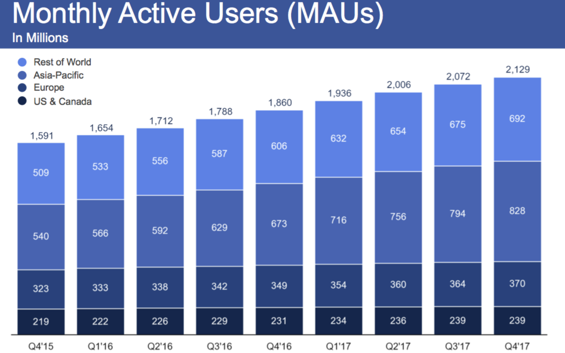 FB Monthly Active Users Chart