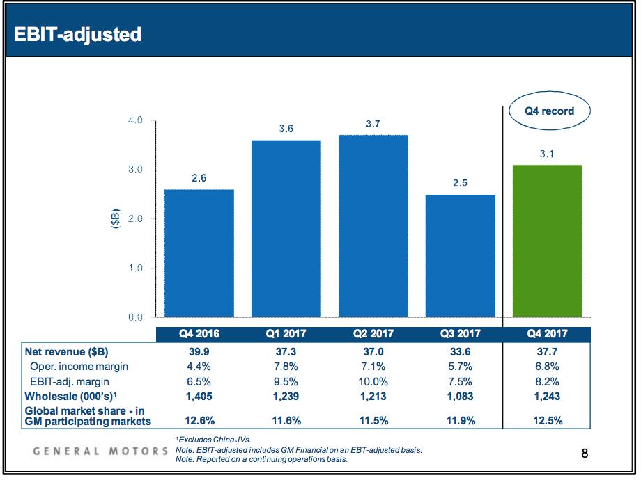 GM Q4 EBIT Chart