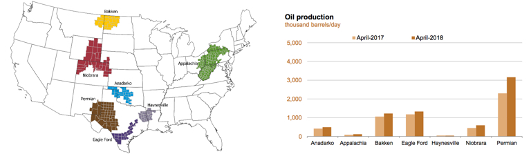 Geographical Oil Production Chart
