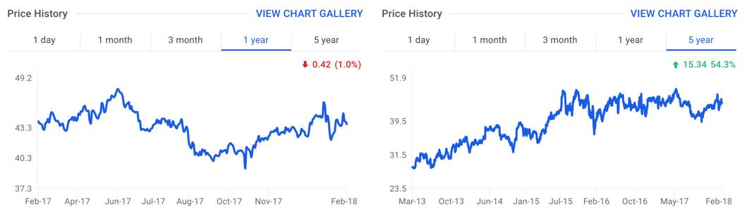MDLZ Stock Price Chart