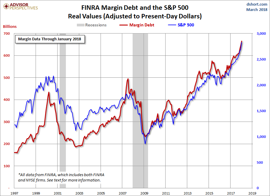 Margin Debt vs SPY Chart