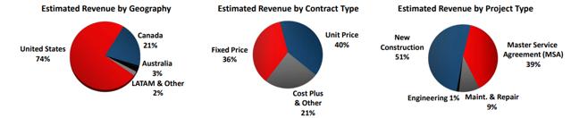 PWR Revenue Breakout Charts