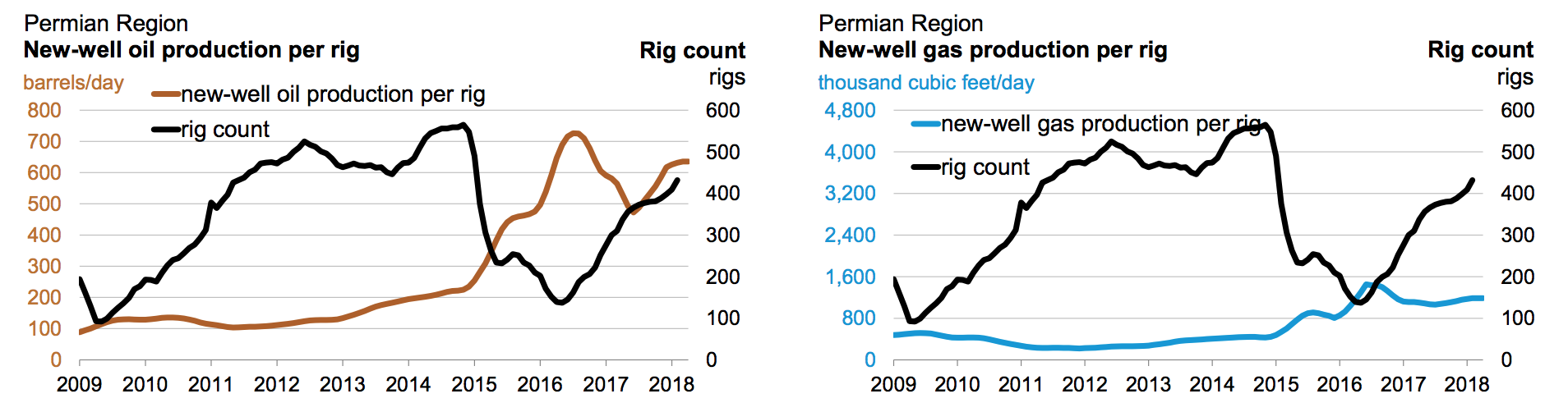 Permian Region Oil Production Chart