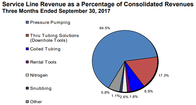 RPC Revenues By Segment Chart