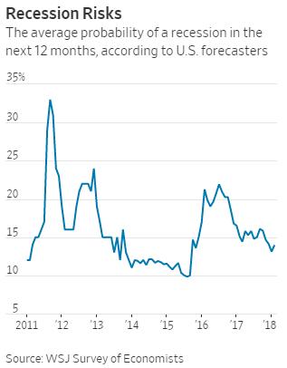 Recession Risks Chart