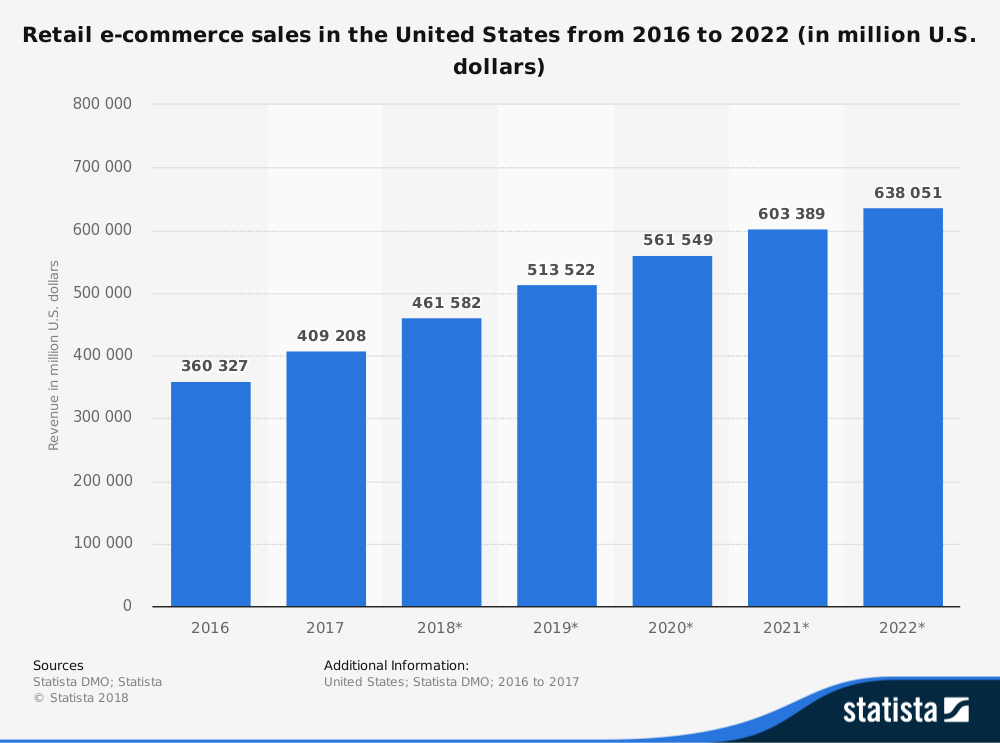 Retail E-Commerce Sales Chart