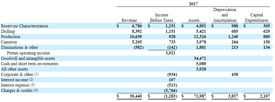 SLB Revenue Segment Table