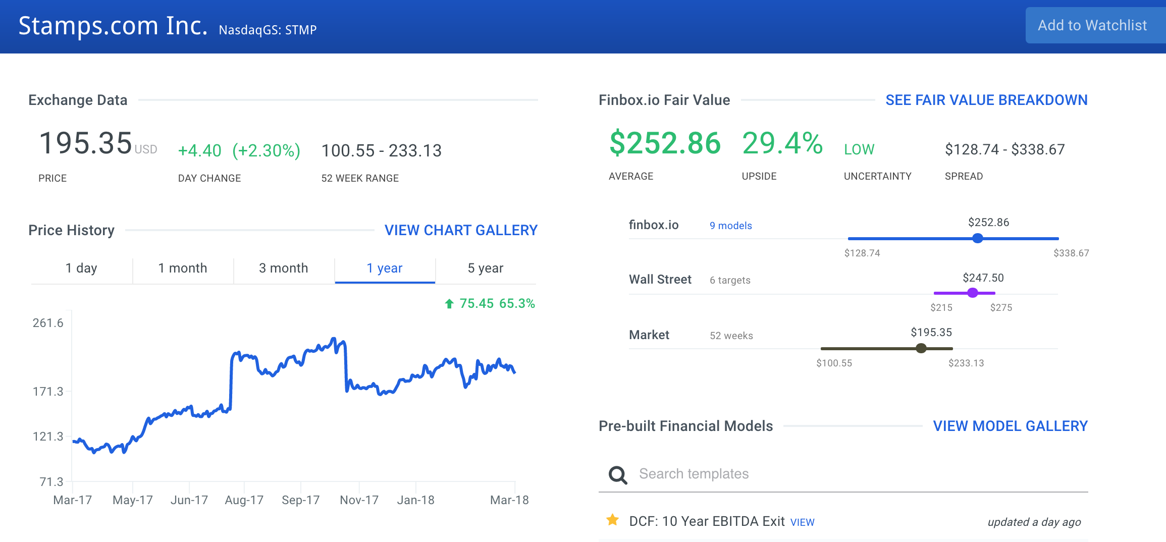 STMP Finbox.io Fair Value Estimate