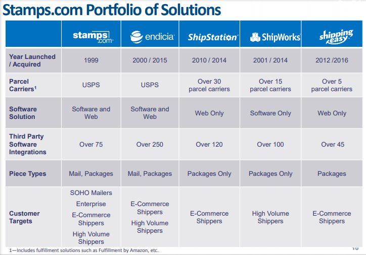 STMP Portfolio Solutions
