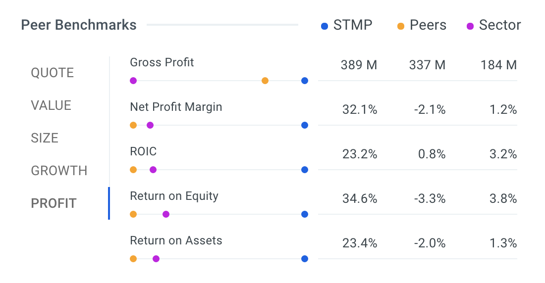 STMP Profit Table