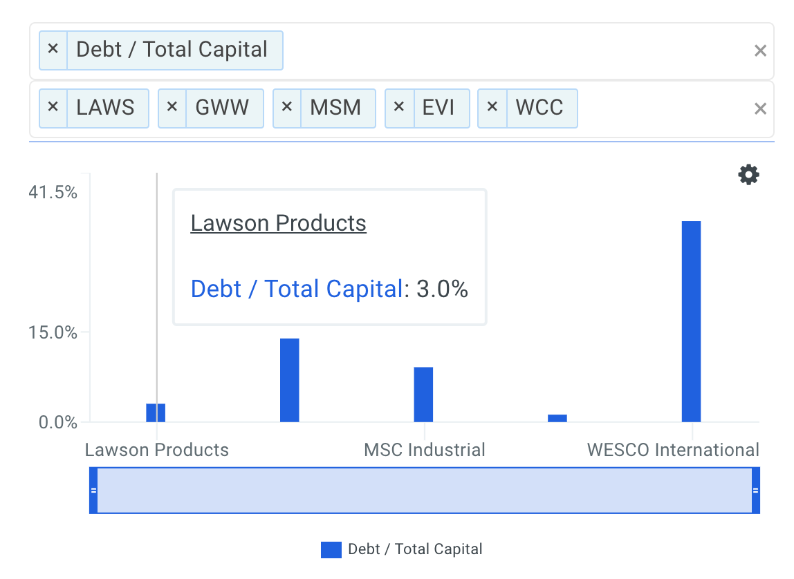 LAWS Debt to Capital Ratios vs Peers Chart