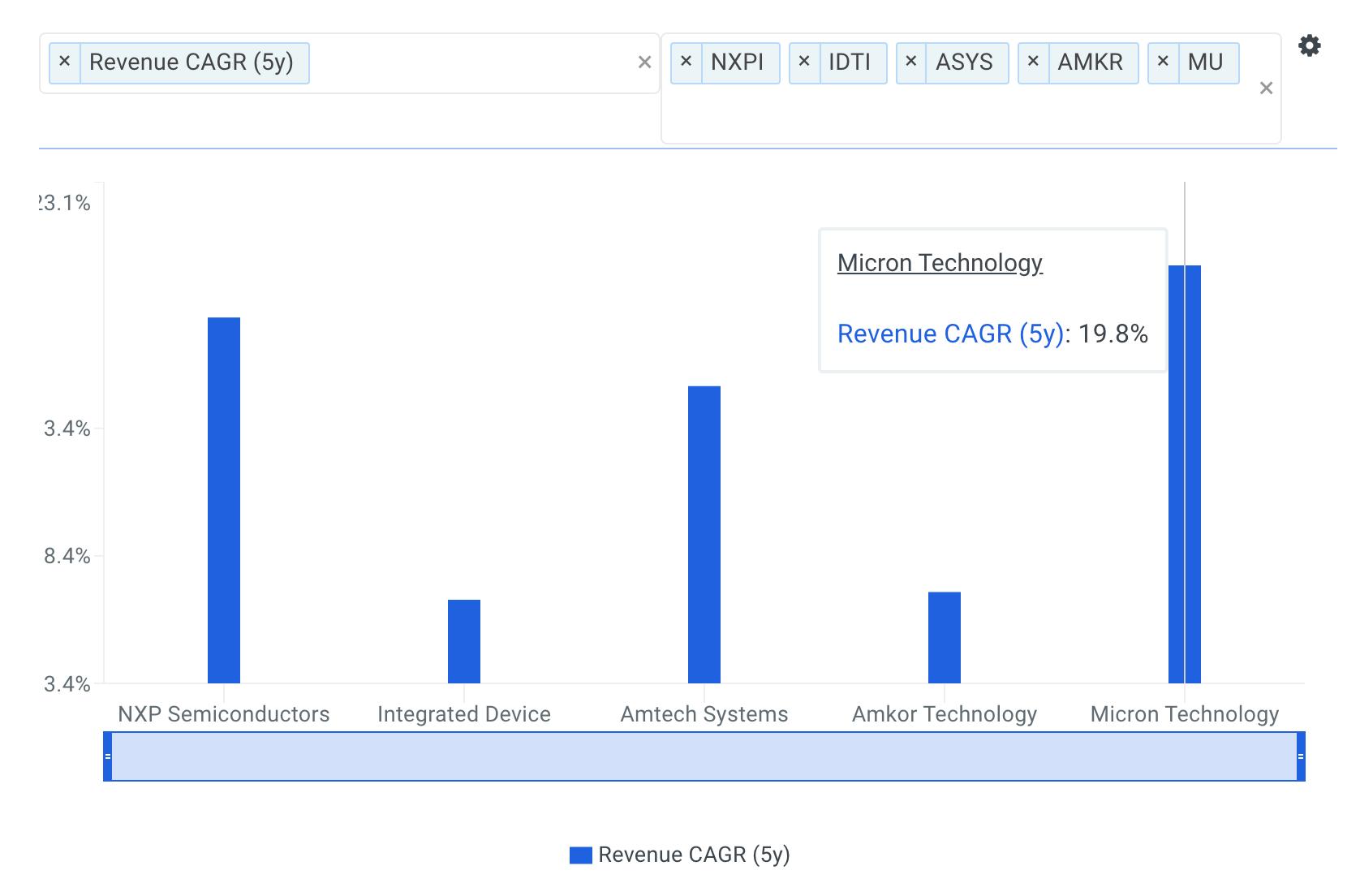 Micron Technology Revenue CAGR vs Peers Chart